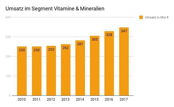 Umsatz Vitamine & Mineralien