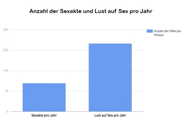 anzahl-sexakte