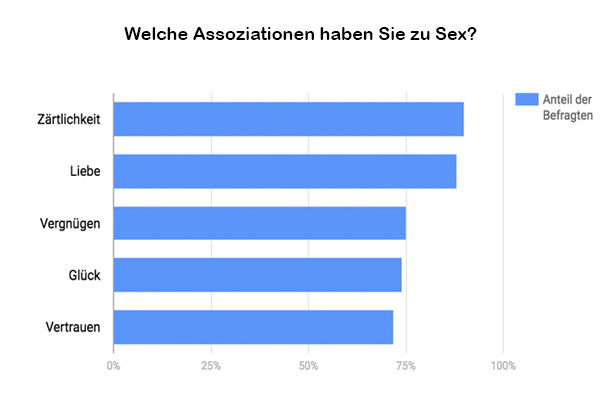 assoziationen-sex