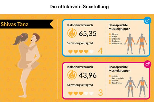 effektivste-Sexstellung